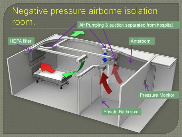 Dòng khí trong phòng cách ly áp lực âm
