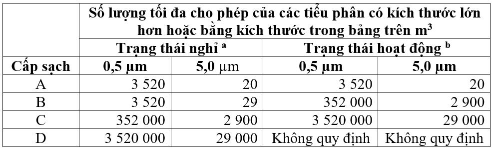 Nồng độ tối đa các tiểu phân cho phép trong không khí