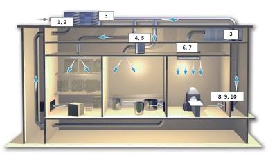 Hệ thống thông khí phòng sạch