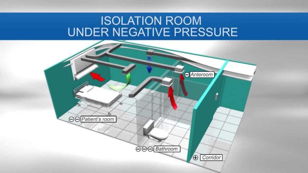 Cơ chế hoạt động của phòng áp lực âm