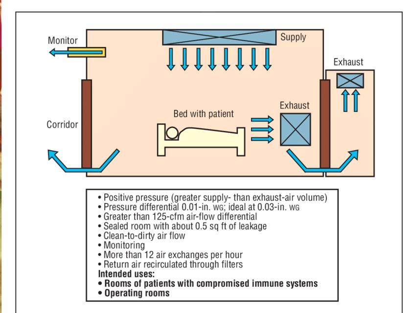 Phòng áp suất dương