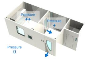 Áp suất trong phòng áp lực dương