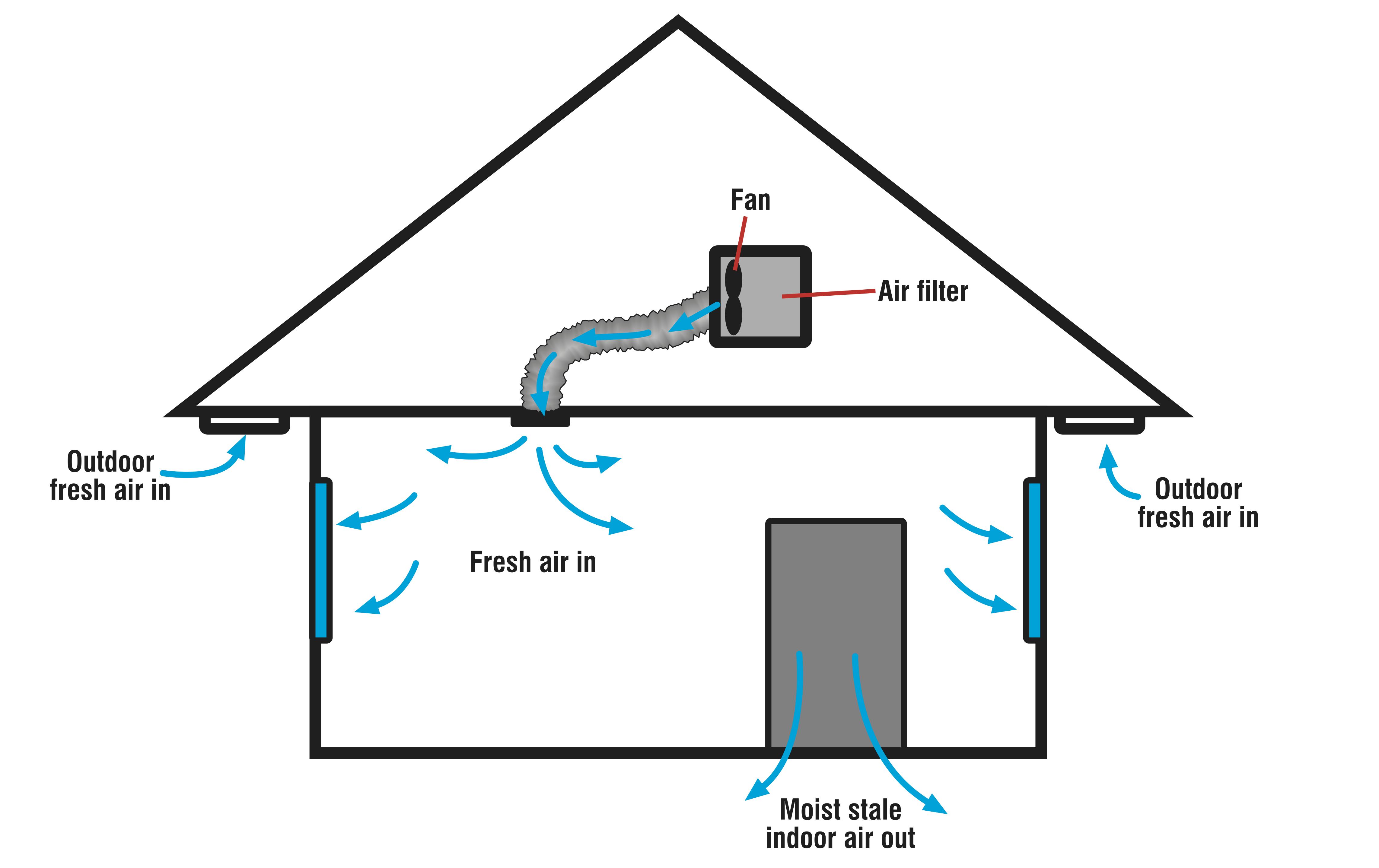 Dòng không khí trong phòng áp lực dương