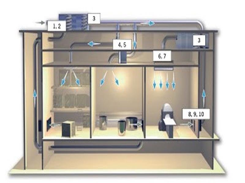 Cần chú ý đến thiết kế phòng sạch